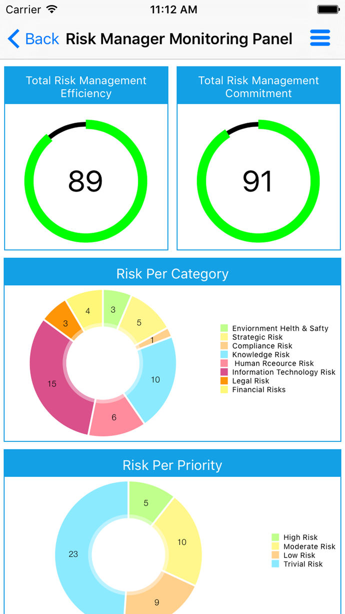 Smart Risk Management System